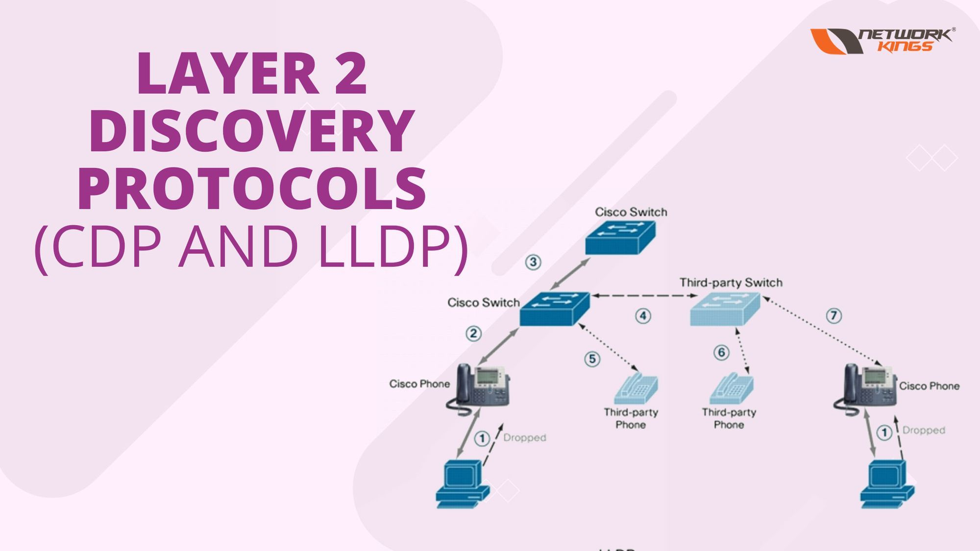 Layer 2 discovery protocols (CDP and LLDP)
